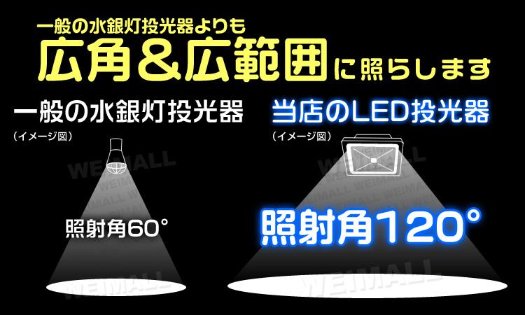 LED投光器 照射角の比較イメージ