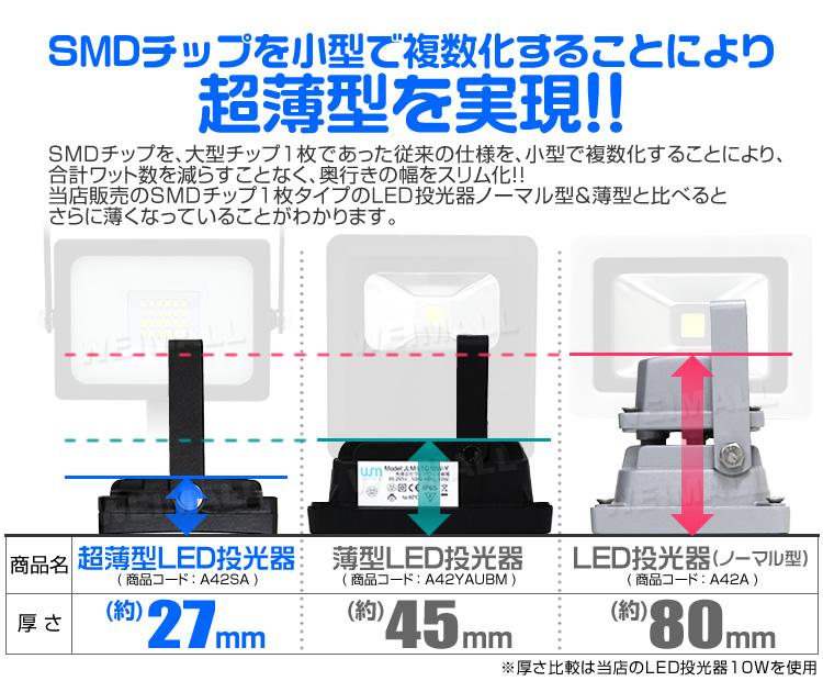 ウェイモール 薄型LED投光器等との薄さ比較
